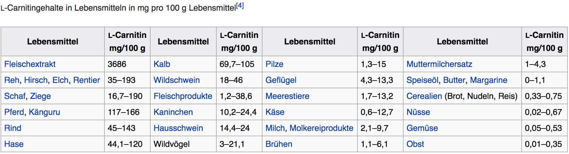 L-Carnitin Dosierung